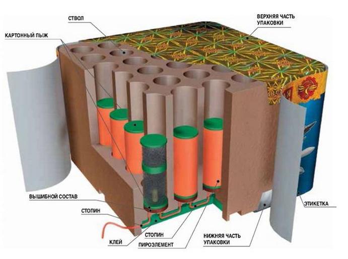 батарея салютов а разрезе